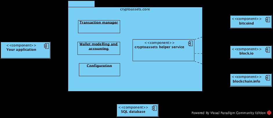 _images/cryptoassets_framework.png